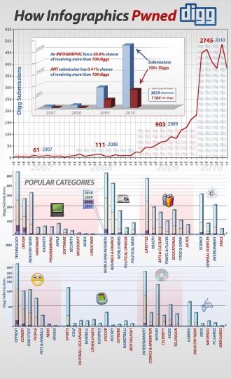 Digg Infographics