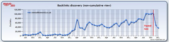 , How does a paywall change your link acquisition rate?