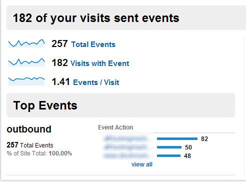 , Event tracking in Google analytics the easy way