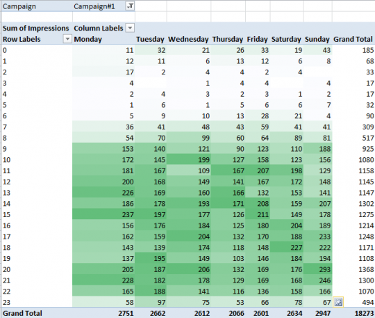 , Visualizing your busiest PPC time periods using pivot tables & Excel