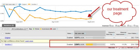 , How a losing variation produced 95.45% increase in conversion rate