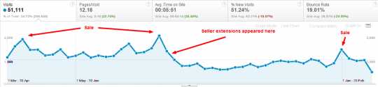 , PPC And Seller Extensions Cannibalising Your Brand Traffic