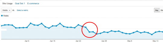 Google penguin visits graph