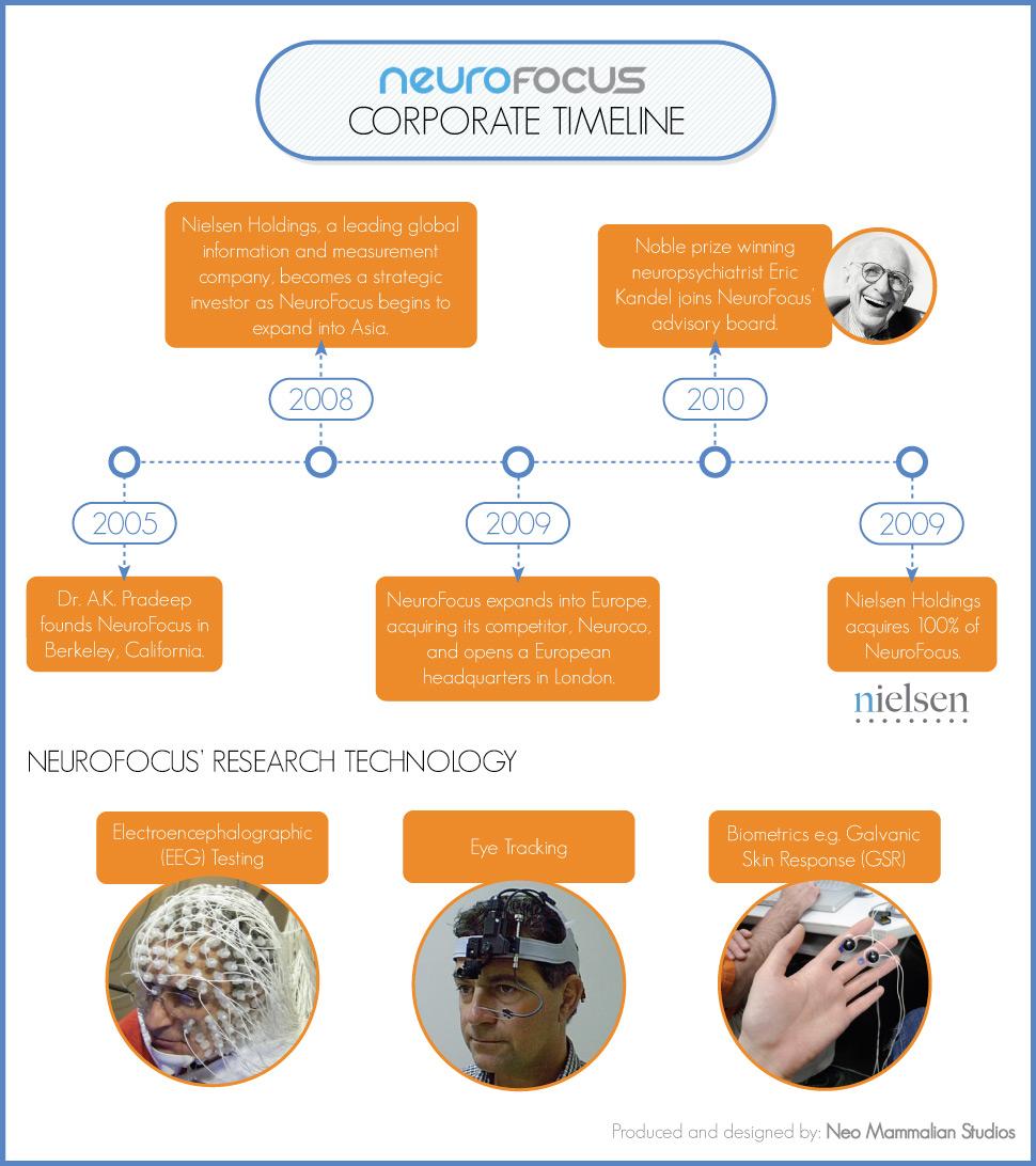 Neurofocus-timeline
