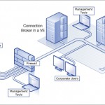 VDI – Virtual Desktop Infrastructure