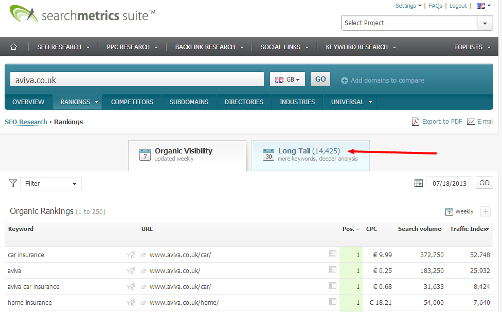 Organic Rankings aviva.co.uk Weekly Searchmetrics Essentials