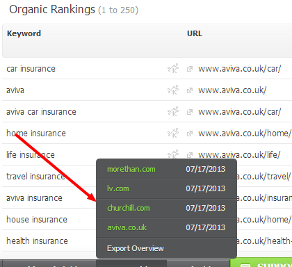Organic Rankings aviva.co.uk Weekly Searchmetrics Essentials2