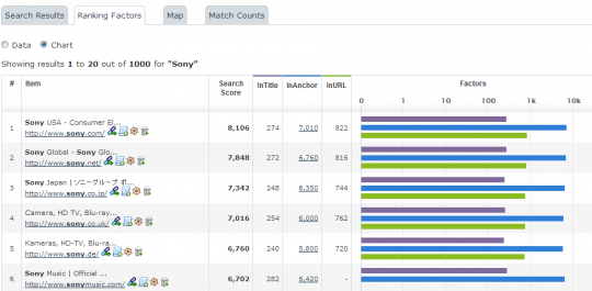 Data vs Chart - Majestic search explorer
