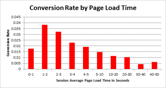 conversion-rate-page-load-time