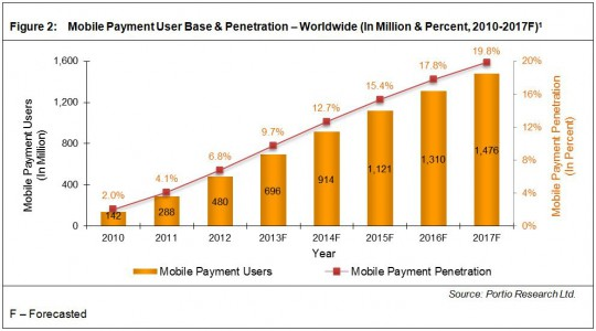 Research-gives-insight-in-the-mobile-payment-user-base-and-penetration-worldwide