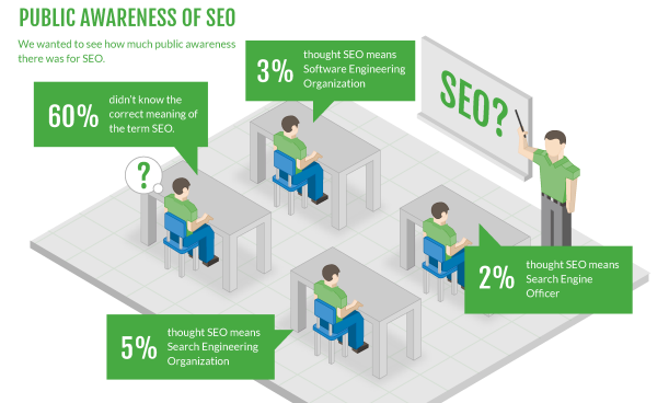 awareness-of-seo