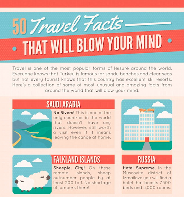 50 travel facts