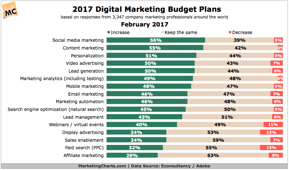 , How To Allocate A Budget For Digital Marketing