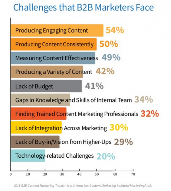 , How to measure your content marketing effectiveness