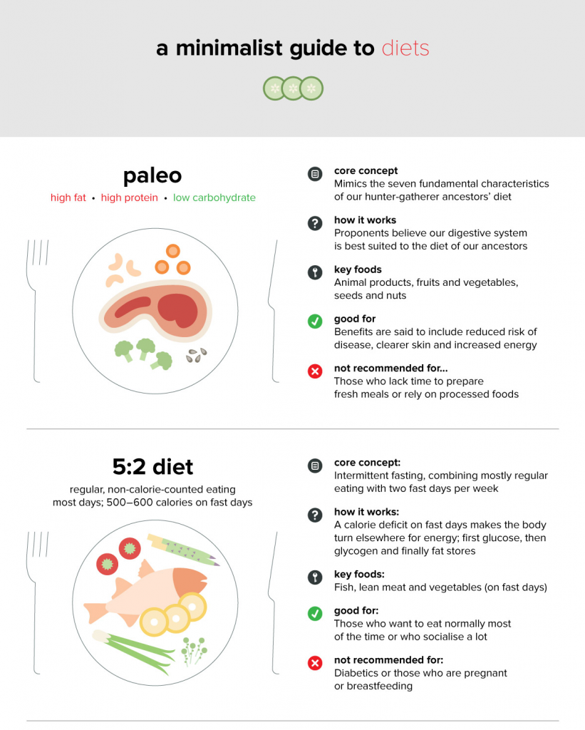 guide-diets