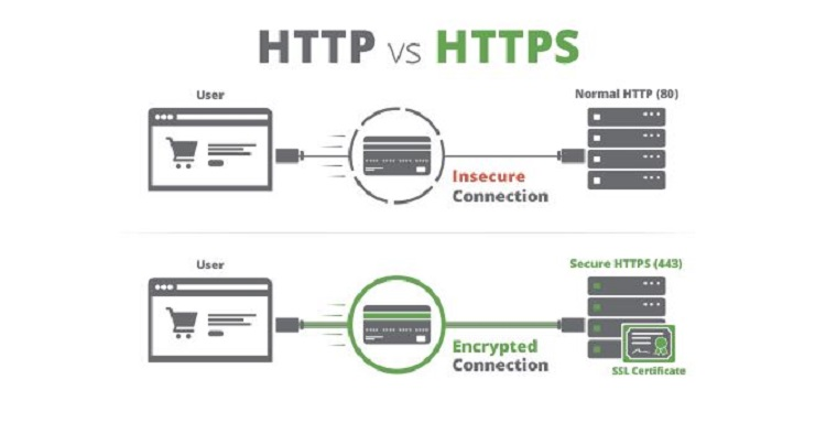 , An SEOs Guide to SSL and HTTP2