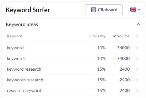 keyword surfer extension